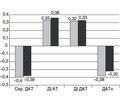 Порушення ниркової й периферичної гемодинаміки в розвитку серцево-судинних розладів у дітей  із хронічним пієлонефритом