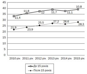Clinical course and prevalence of obesity associated with sphincter  of Oddi dysfunction by pancreatic type in adolescents