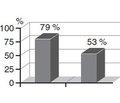 Причины антибиотикорезистентности, пути ее преодоления и рациональная антибиотикотерапия приперитоните