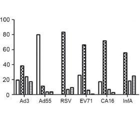 Нормальные и специфические иммуноглобулины: насколько клинически важны преимущества специфических иммуноглобулинов к распространенным антигенам?
