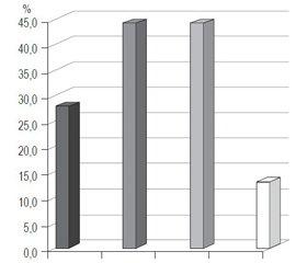 Интраоперационная диагностика травмы мочеточника при гинекологических операциях