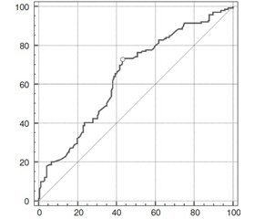 Dynamics of thyroid gland sizes in patients with diffuse and nodular goiter, autoimmune thyroiditis during monotherapy by Alba® preparation in different regions of Ukraine