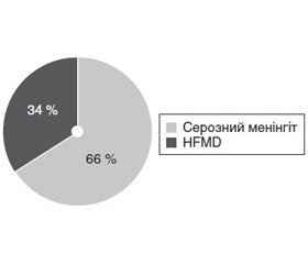 The most common clinical forms of enteroviral infection in Dnipropetrovsk region
