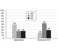 The analysis of association of polymorphism of IL-4, IL-10 and TNF cytokine genes with biochemical and immunological indicators inpatients with chronic hepatitis C