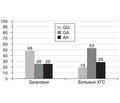 Анализ ассоциации полиморфизма генов цитокинов IL-4, IL-10 и TNF с биохимическими ииммунологическими показателями у больных хроническим гепатитом С