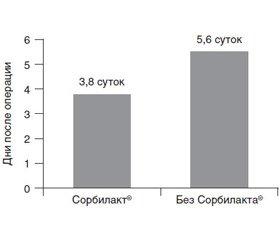 Sorbilact® as a mean of pharmacological correction of postoperative ileus