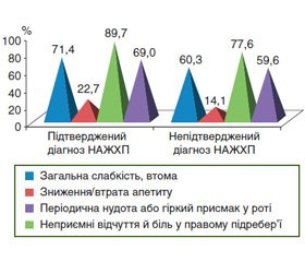 Results of the observational cross-over PRELID 2 study (2015–2016). Part 1. The prevalence of non-alcoholic fatty liver disease, the characteristics of concomitant pathology, metabolic syndrome and its individual criteria in patients seeking general practitioners' and gastroenterologists' help in Ukraine