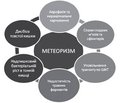 Modern approaches to the corection of meteorism in ifants