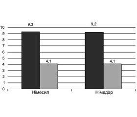 Effectiveness of Nimedar application  in orthopedic practice