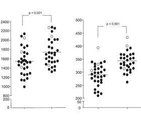 Используемые в практике  и перспективные информативные маркеры системы гемостаза  в процедуре экстракорпорального оплодотворения