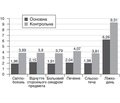 Score evaluation of the treatment of patients with traumatic keratitis