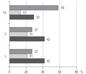 Характер змін окремих імунологічних показників у хворих на гострий панкреатит