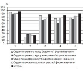 Dynamics of the indicators of educational motivation  of medical students at different stages of learning