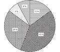 Дисгормональні стани репродуктивної системи вжінок після тиреоїдектомії тарадіойодтерапії зприводу диференційованої карциноми щитоподібної залози