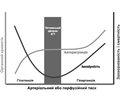 Цільові рівні артеріального тиску в періоперативному догляді. Попередні міркування на основі  всебічного огляду літератури
