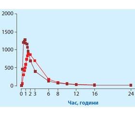 Місце низьких доз торасеміду в лікуванні артеріальної гіпертензії