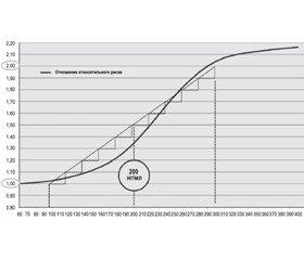 Липопротеин-ассоциированная фосфолипаза А2 как независимый маркер риска сердечно-сосудистых заболеваний