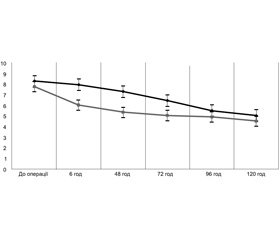 Dynamics of blood sugar concentration as a factor of adequate anesthetic provision  and antistress protection during urgent abdominal surgical interventions