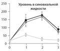 Остеоартроз: лечение с позиций доказательной медицины