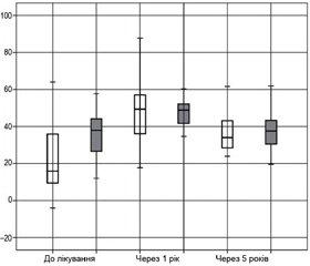 Біомеханічні особливості ходьби хворих  на коксартроз за даними системи GAITRite  Частина 1. Геометричні параметри ходьби