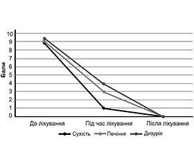 Проблема, яка має рішення:  Климона® — забудь про сухість після пологів