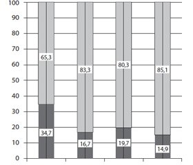 The impact of BNO 1030 on phagocytic activity of white blood cells in rats with type 1 diabetes mellitus