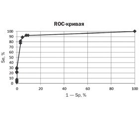 Prognostic model for determining the probability of congenital pneumonia  in full-term newborns