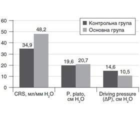 Driving pressure as a component of respiratory monitoring of obese patients in laparoscopic surgeries