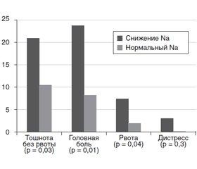 Гипонатриемия у детей с острой хирургической патологией