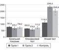 Содержание грелина в плазме крови детей с синдромом биологически неактивного гормона роста