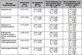 Стан мікробіоценозу кишечника  та оцінка ефективності застосування Лактовіту форте при гострих обструктивних бронхітах  у дітей раннього віку