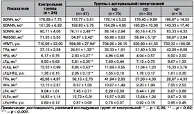 Вариабельность сердечного ритма у подростков  с первичной артериальной гипертензией