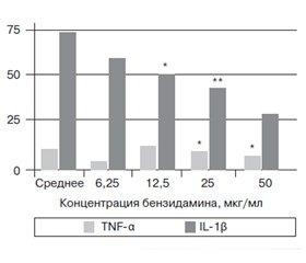 Клинический потенциал Тантум Верде® в лечении воспалительных заболеваний глотки у детей
