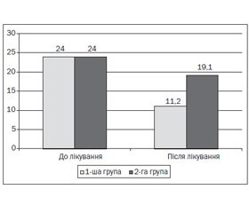 Correction of Cerebrovascular Diseases in Patients with Myocardial Infarction