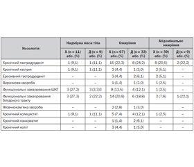 Гастроентерологічна патологія в дітей з ожирінням