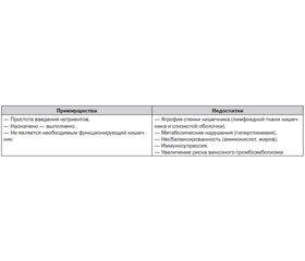 Нутритивная поддержка больных в отделении интенсивной терапии: старые правила и новые возможности