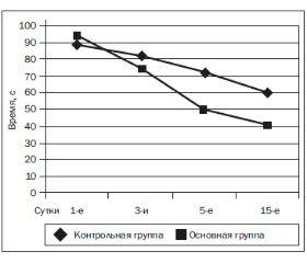 Эффективность L-орнитин-L-аспартата (Гепа-Мерц) в терапии острого панкреатита
