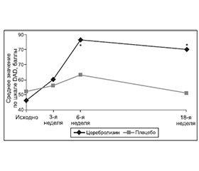 Применение Церебролизина для лечения посттравматических деменций