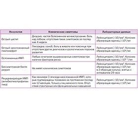 Современные аспекты терапии инфекций мочевой системы