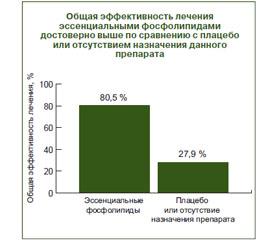 Статистика заболевания цирроза печени