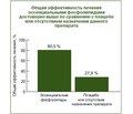 Применение эссенциальных фосфолипидов для лечения жировой болезни печени