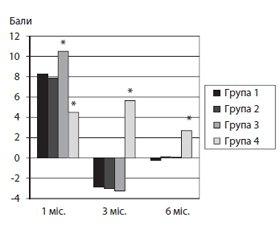 Порівняльний аналіз ефективності препаратів хондроїтину сульфату, гіалуронової кислоти таартроскопічного оперативного втручання при початкових стадіях коксартрозу