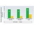 Ефективність застосування препарату Німедар в ортопедичній практиці