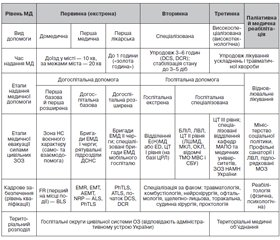 Joint protocols for emergency medical assistance as an element of civil-military cooperation in the territories of special operations in Ukraine