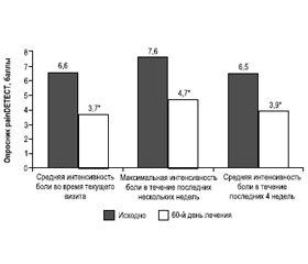 Нейристон® — комбинация уридинмонофосфата, витамина В12 и фолиевой кислоты для лечения периферической нейропатической боли