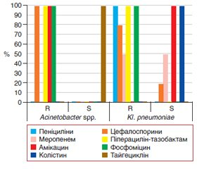 Antibiotic resistance and sensitivity of microorganisms isolated in patients with abdominal injuries