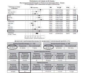 Нейропротекторные эффекты Церебролизина при тромболизисе и тромбэктомии: научное обоснование и клиническое применение