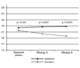 Comprehensive metabolic correction in cognitive impairment: theoretical background for using citicoline and Bacopa monnieri combination