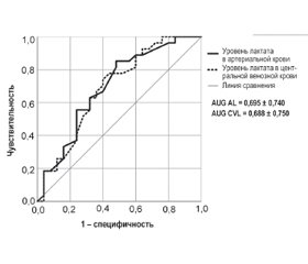 Selection of blood sampling source to measure lactate levels in patients with septic shock