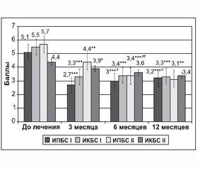 Сравнительная оценка ближайших, промежуточных и отдаленных результатов пункционных методов лечения дискогенных болевых синдромов поясничного отдела позвоночника у пациентов различных возрастных групп